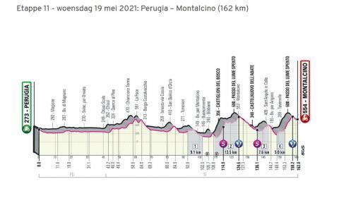 Giro d'Italia 2021 in Toscane